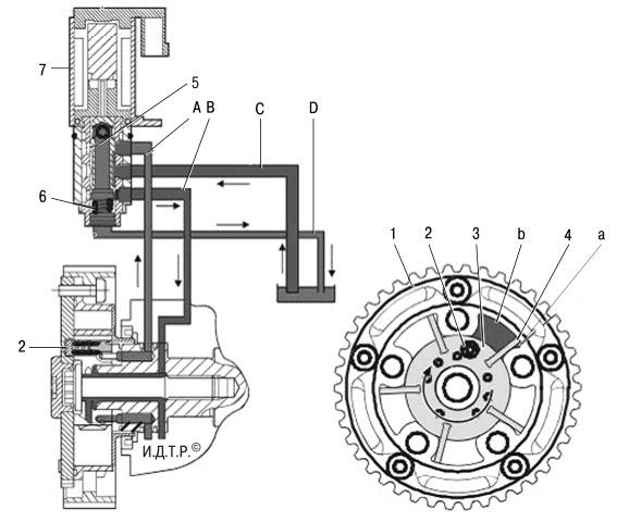 Особенности конструкции и ремонта двигателя duratec-v15 объемом 2,5 л Форд мондео 4 (2007-2014)